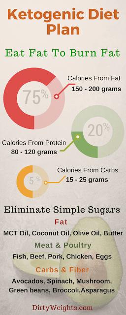Ketogenic fruit Diet