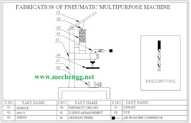 Design and Fabrication Of Multi-purpose Machine