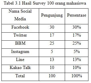 Berbagi Ilmu Contoh Laporan Statistika Dan Probilitas Penyajian Data Pengunjung Sosial Media Facebook Twitter Bbm Instagram Line Dan Kakao Talk