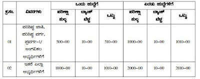 10,000 Primary Teachers Department of Public Instructions Recruitment | schooleducation.kar.nic.in
