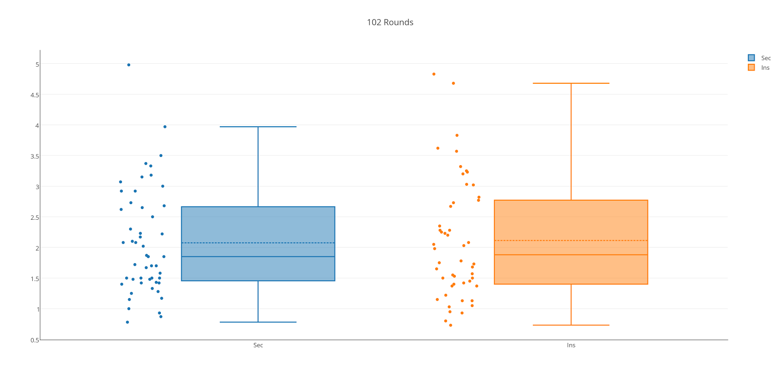 Blogger Demo: #8 Plotly  Insurgency Competitive Firefight