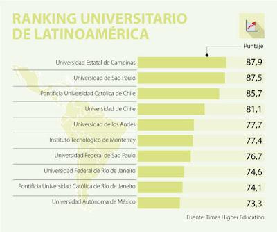 Ranking_mejores-universidades_latinoamerica
