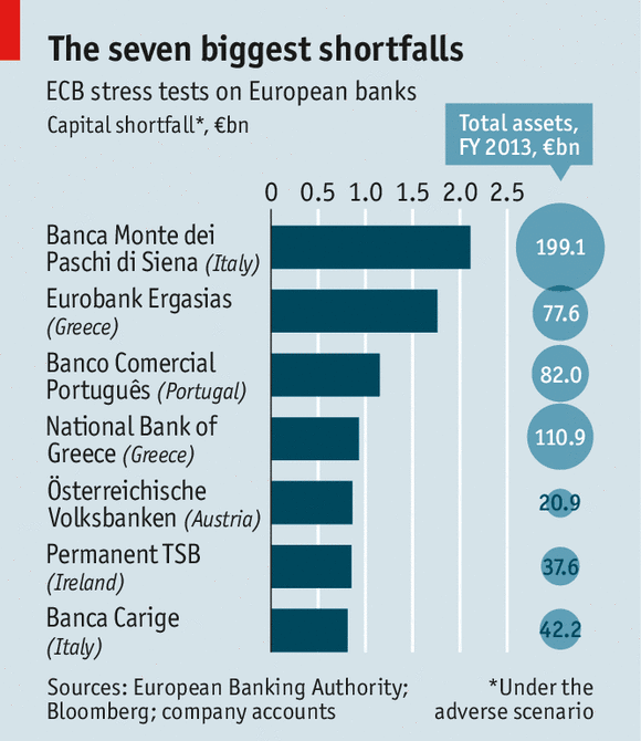 Stress Test Dangers: EconomicPolicyJournal.com: European Union Bank Stress Test