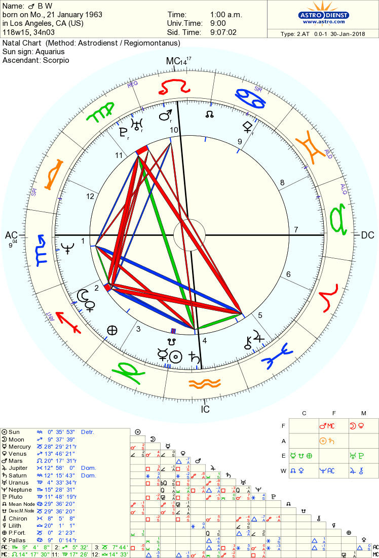 Left Wing Astrology: January 2018