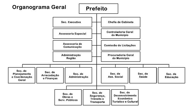 Osvaldo Rabelo Filho envia projeto que deve extinguir 5 secretarias