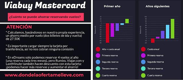 Infografía sobre el ahorro que se puede obtener reservando vuelos con la tarjeta Viabuy Mastercard prepago