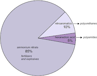 Aplikasi Kimia : Pembuatan Asam Nitrat Skala Industri dan Kegunaannya