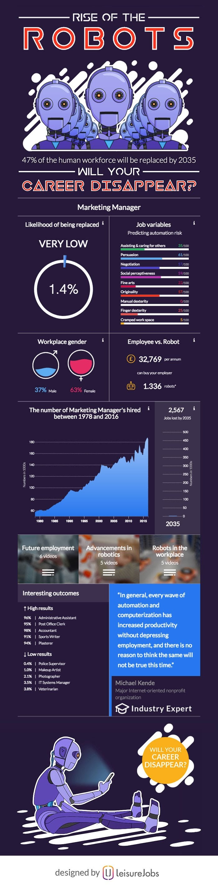 Rise Of The Robots: Will Your Career Disappear? - #infographic