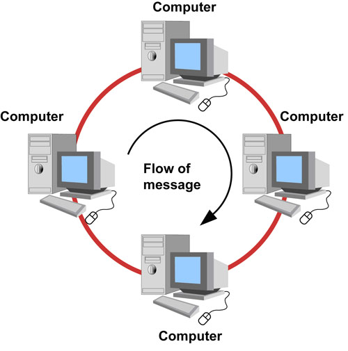 ring topology is the network topology in each network device is connected  in the shape of a circle without any end point  each node is connected  together in
