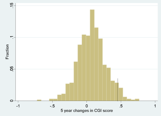 Figure 3. Histogram of 5 year changes in CGI score