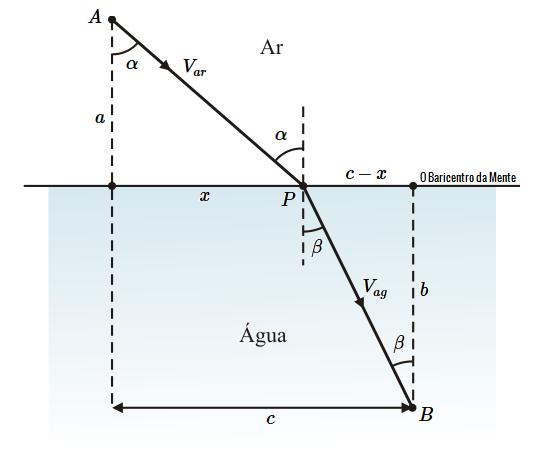 Aplicação de derivadas no estudo sobre a reflexão e refração de um raio de luz