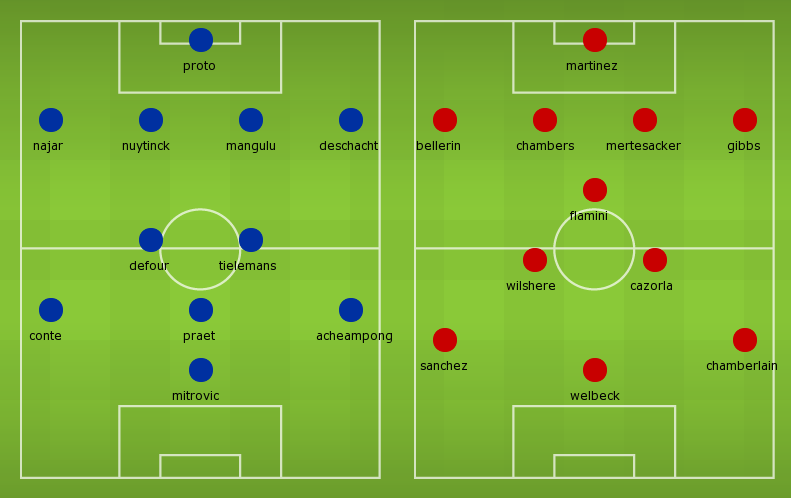 Possible Line-ups, Stats, Form Guide Anderlecht vs Arsenal