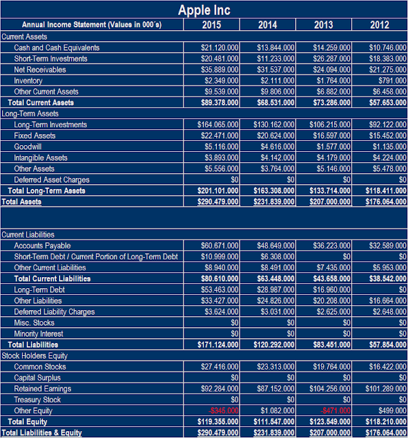 Balance financiero de Apple 2012-2015