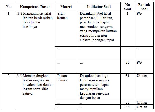 pedoman penskoran essay Tabel 31 pedoman penskoran tes kemampuan pemahaman konsep  uraian  dimana skor yang diperoleh tiap-tiap butir instrumen beraneka ragam atau.