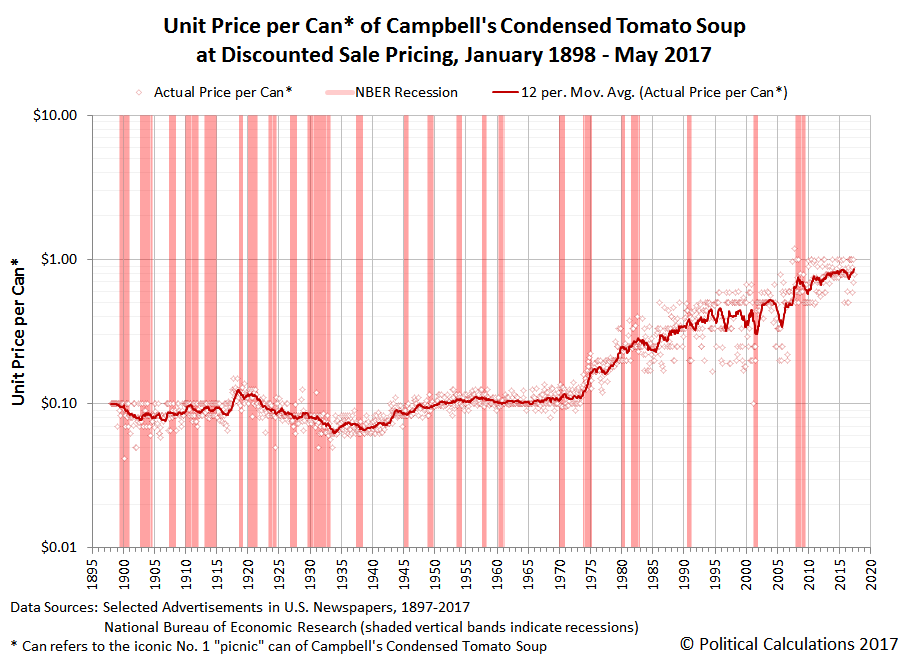 Unit Price per Can of Campbell's Condensed Tomato Soup at Discounted Sale Pricing, January 1898 to May 2017, Logarithmic Scale