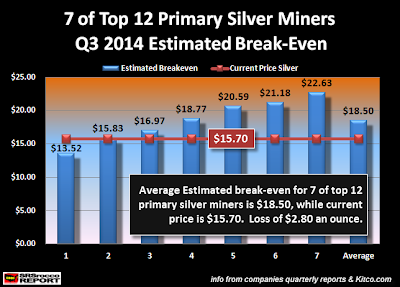 http://srsroccoreport.com/wp-content/uploads/7-of-12-Top-Primary-SIlver-Miners-Estimated-Breakeven.png