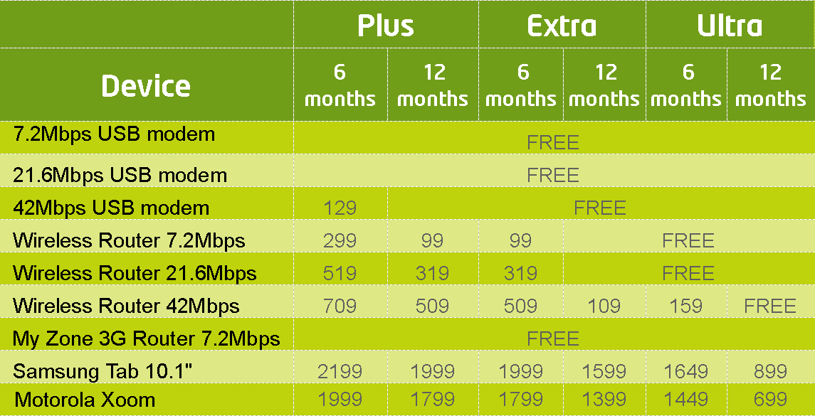 Internet Business: Etisalat Internet Business Plan