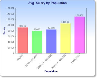 Average Salary of a Lawyer