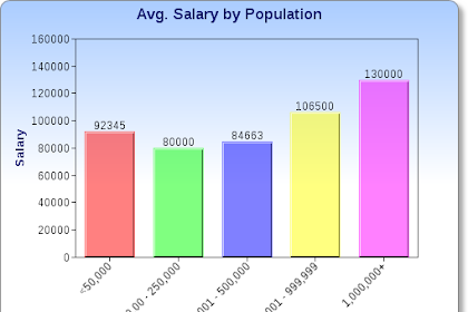 Average Salary of a Lawyer in His First Year of Career