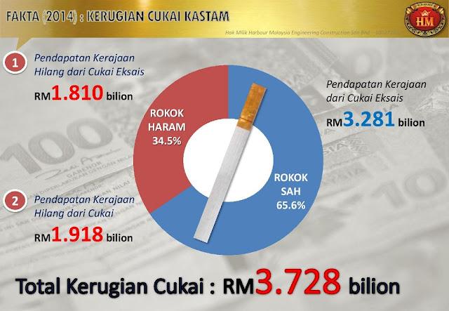 Statistik cukai rokok di malaysia