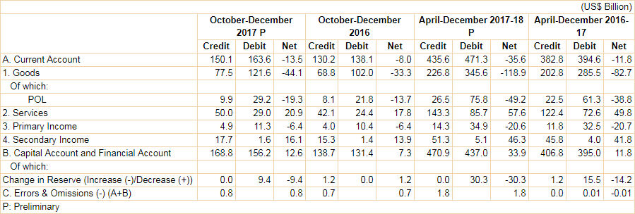 Major Items of India's Balance of Payments (BoP)