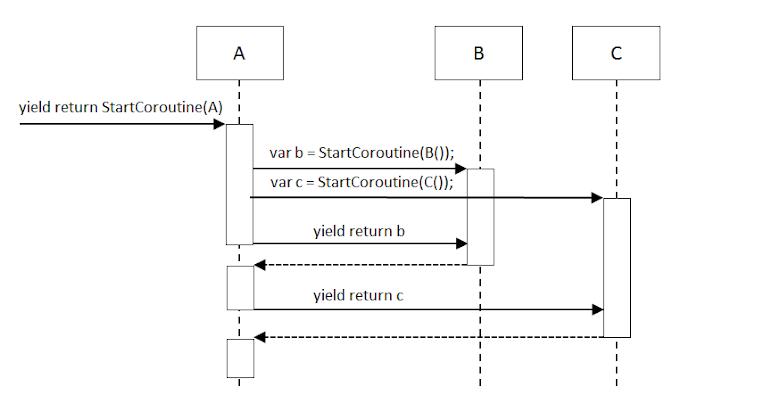執行 Parallel Coroutine 的流程