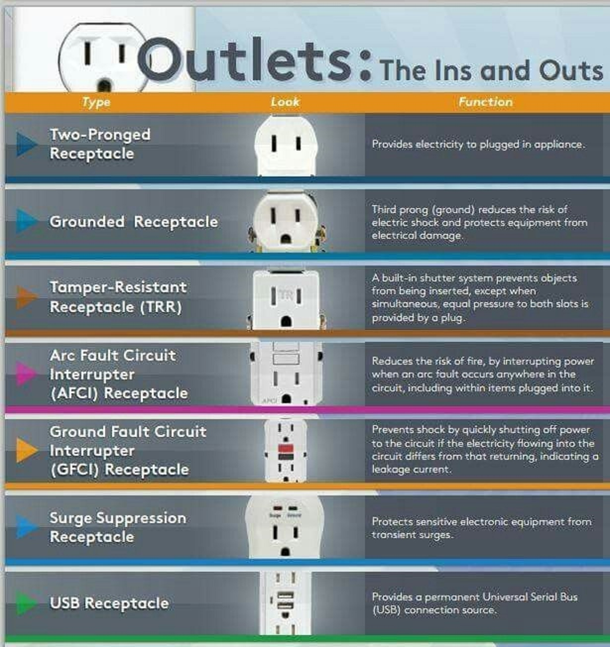 Electrical And Electronics Engineering  Types Of Electrical Outlets
