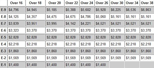 canadian forces pay scale pdf