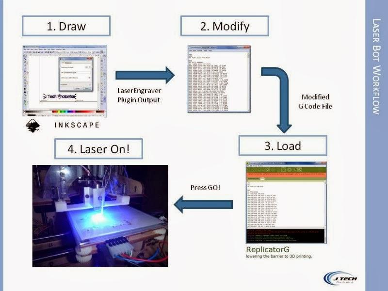 CNC Infomation System: laser cutter