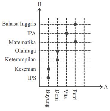 Un 2018 matematika relasi dan fungsi motivasi inspirasi edukasi diagram cartesius relasi himpunan a dan b ccuart Images