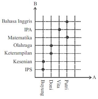 relasi himpunan A dan B pada diagram cartesius