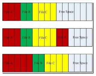 fragmentasi dan defragmentasi hardisk