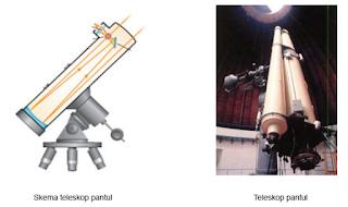 teleskop pantul