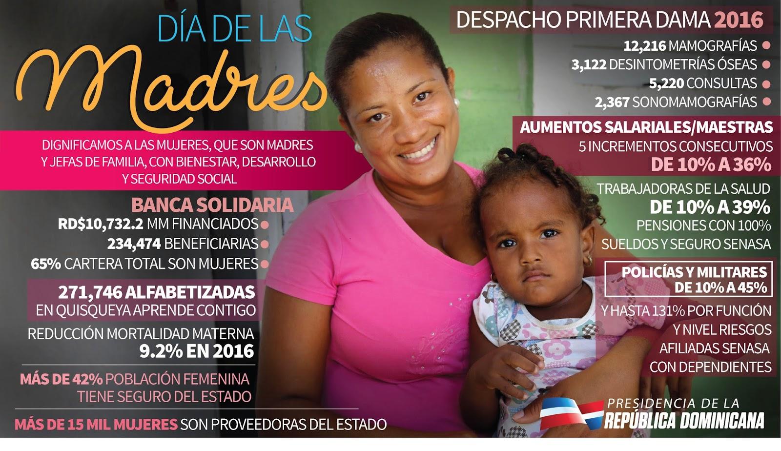 Día de las madres. Infografía