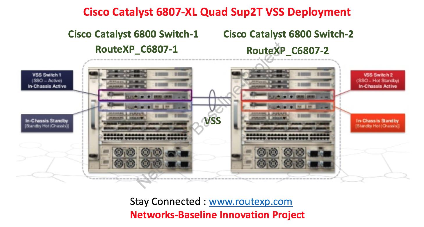 Fig 1.1- Cisco Catalyst 6800 VSS Deployment
