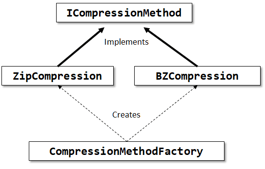 Compression methods class structure