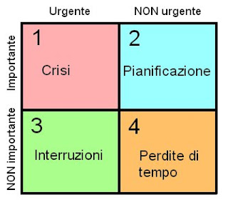 i quadranti di Covey2