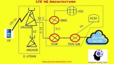 lte network architecture,lte architecture,mme 4g,