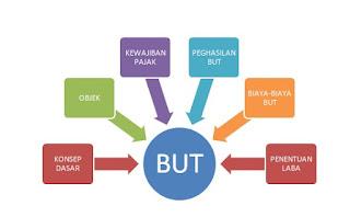 Objek Pajak Penghasilan Pada BUT (Bentuk Usaha Tetap)