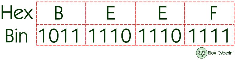 Conversão de hexadecimal para binário