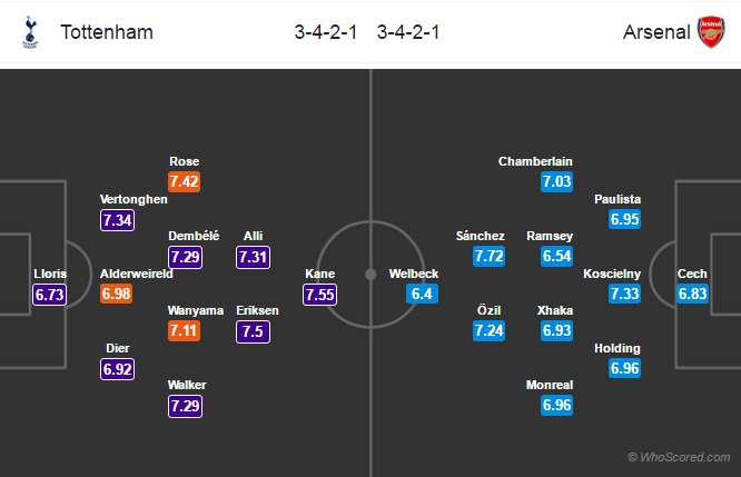 Lineups, Team News, Stats – Tottenham vs Arsenal