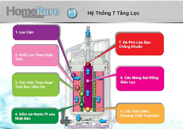 máy lọc nước homepure, máy lọc nước nano, máy lọc nước tinh khiết homepure, máy loc nước