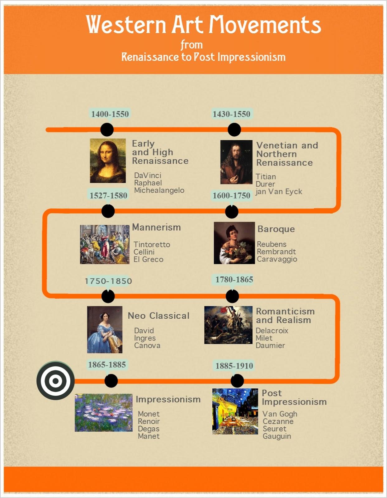 Mcnally S Art Classes Art 1 Info Art History Notes