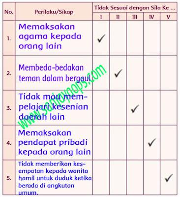 Kunci Jawaban Buku Tema 1 Kelas 5 Halaman 24 25 26 27 28 29 Sanjayaops