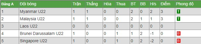 Nhận định, soi kèo nhà cái U22 Myanmar vs U22 Lào