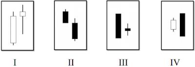 empat kombinasi candle