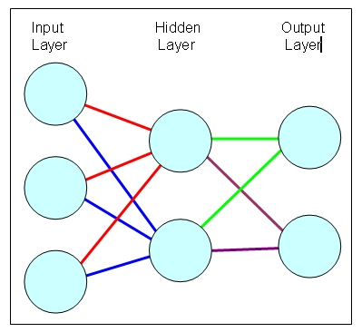 Arduino basics neural network part 1 the connection the input layer receives input from the outside world and passes this value to the hidden layer ccuart Choice Image