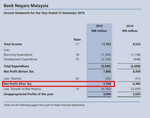 Mahathir Kata Rugi RM160 Billion Tetapi BNM Mencatat Keuntungan Tempoh 2013 - 2015