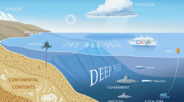 Mengenal Apa itu DeepWeb ?