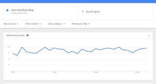 kata kunci cara membuat blog menurut google trends